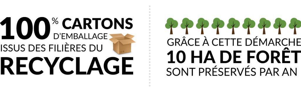 100% del cartone per imballaggio è realizzato con materiale riciclato