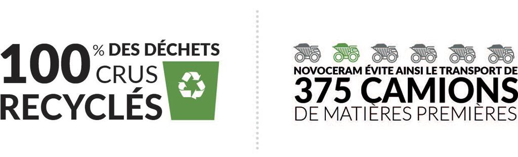 100% di scarti crudi riciclati