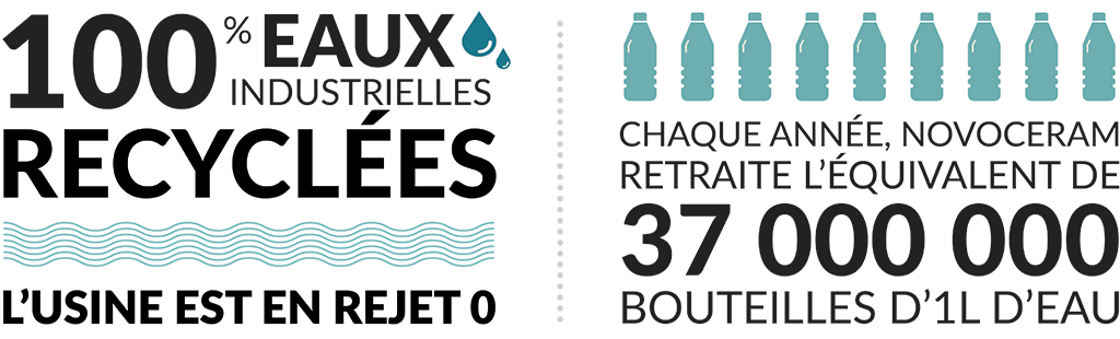 100% di riciclo delle acque industriali
