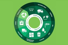 Il ciclo di vita dei prodotti Novoceram